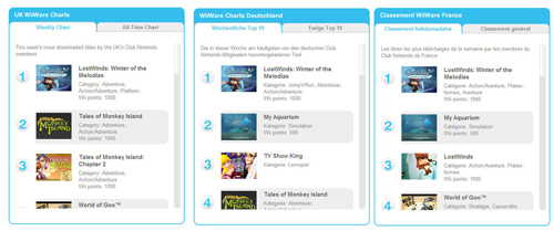 2009 test wii lostwinds winter of the melodias - Classement cuisinistes qualite ...